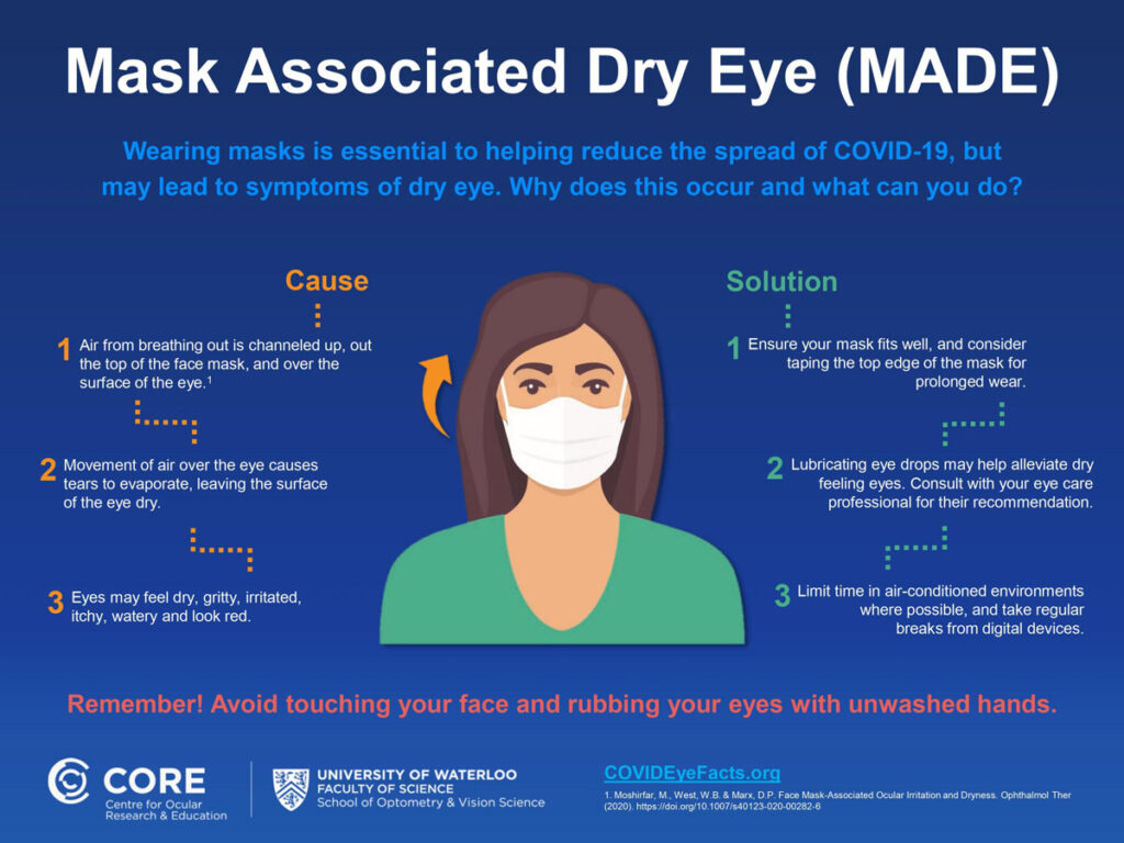Infographic regarding mask-associated dry eye from the Centre for Ocular Research and Education and the University of Waterloo describing the cause of and solutions for mask-associated dry eye